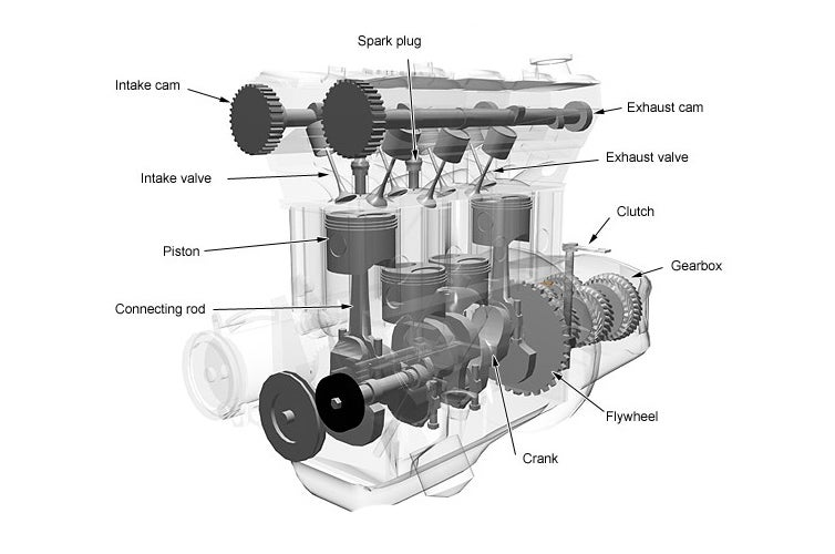 How Do Car Engines Work?