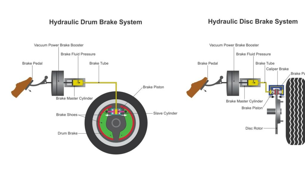 A Brake Master Cylinder and how it works.